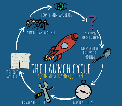 Launch Cycle