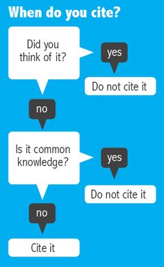 when to cite