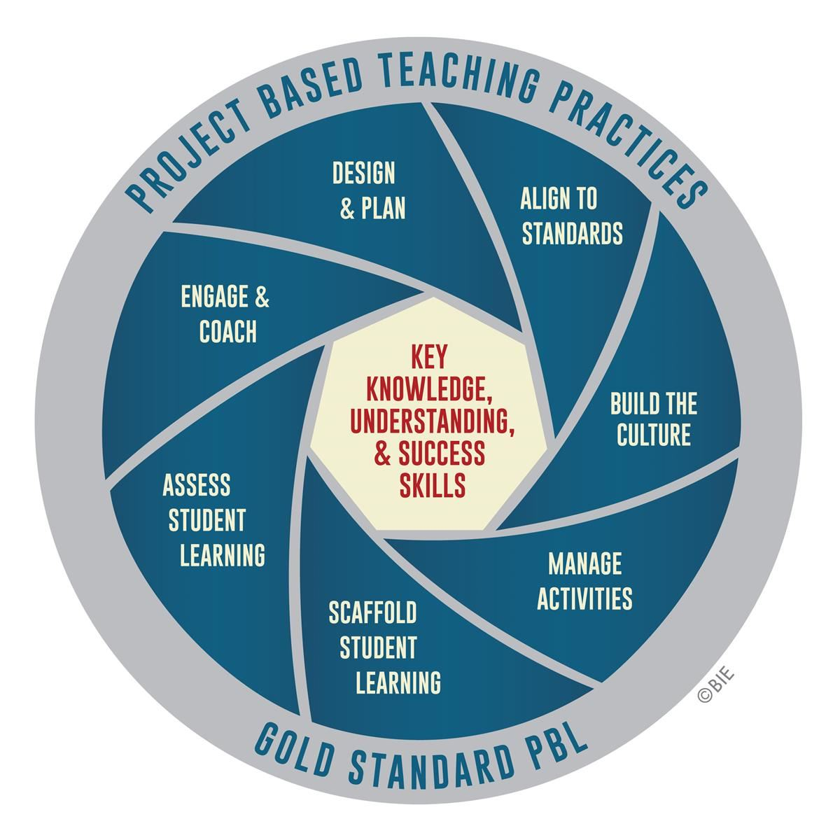 PBL Manage Activities